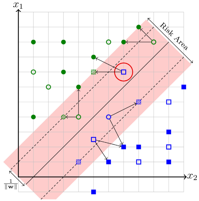 An example of the RA-SVM, with the risk area. In this case, we have k = 2. The five testing points inside the risk area have their classes defined by the class of their 2-nearest neighbors. The positive samples are represented by circles and the negative samples by squares. The samples that are classified as positive by the Risk Area SVM are highlighted in green while those that are classified as negative are in blue.