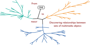 Multimedia Phylogeny