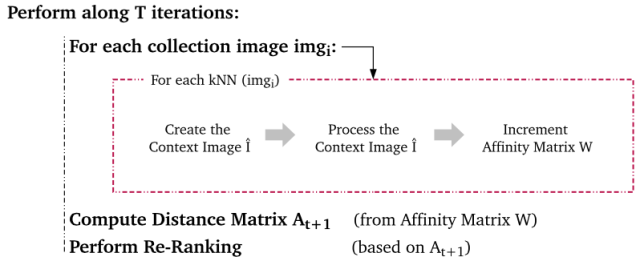Main steps of the Contextual Re-ranking algorithm