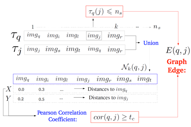 Distance correlation analysis for computing the adjacency of the Correlation Graph