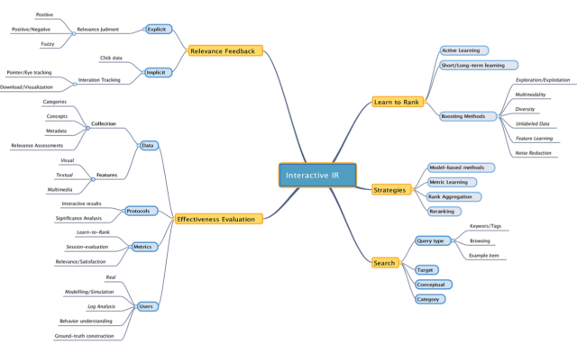 Conceptual map of the Interactive Information Retrieval field.