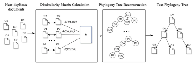 Proposed framework. Given n near-duplicate documents, an n × n symmetric dissimilarity matrix M is calculated. This matrix is used to construct an undirected tree using a minimal spanning tree algorithm, from which we can use an heuristic or other strategies to infer the root and the edges' directions, obtaining the final configuration of the tree.